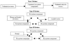 20150821 Industrial Ecosystem