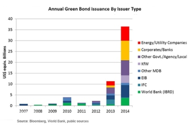 Green bond issuance by issuer type