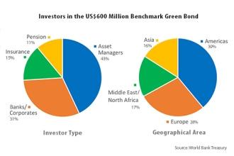 investors in the US$ 600 million benchmark green bond