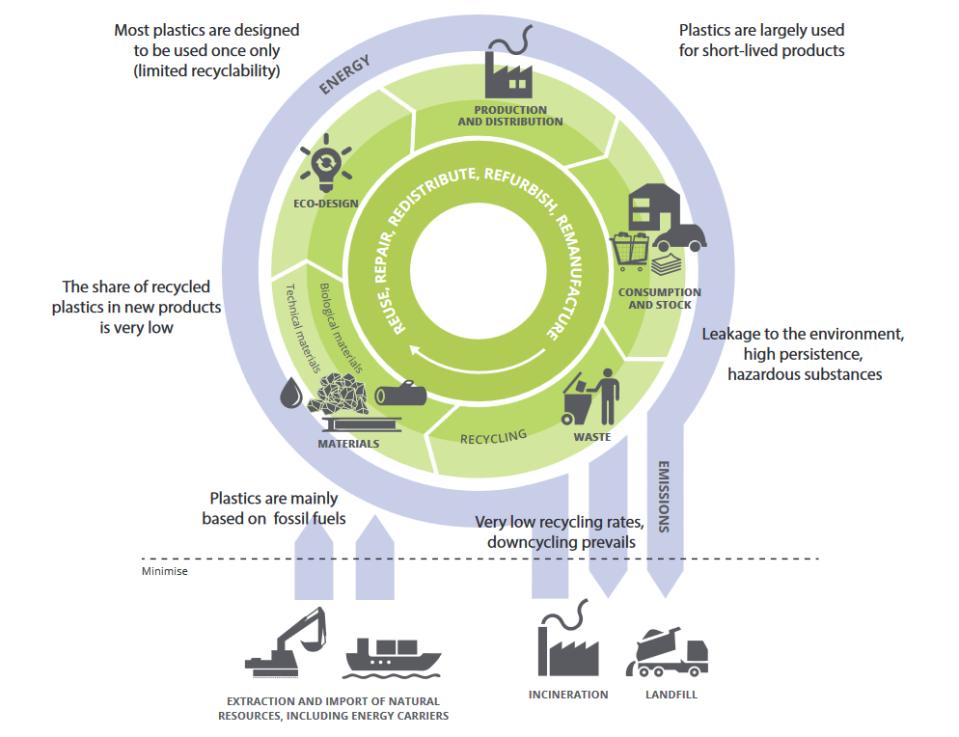 plastics impacts